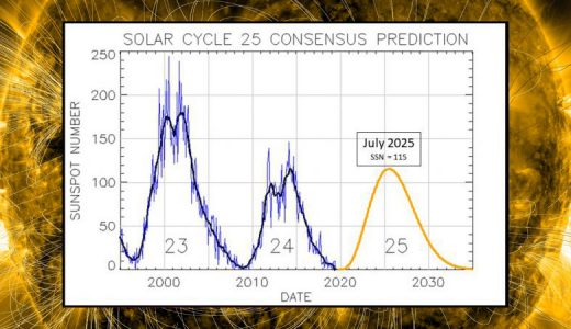 Solar Cycle 25 Update