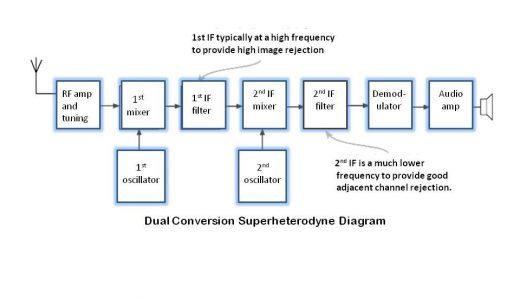 Superheterodyne, SDR, Hybrid SDR: Which is Best?